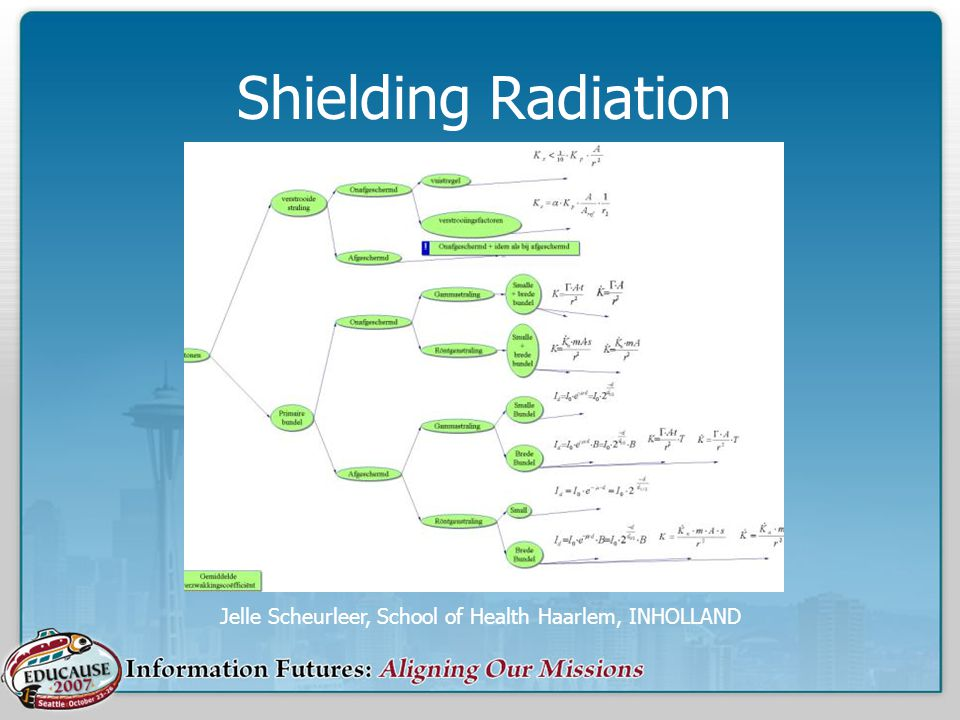 Shielding Radiation Jelle Scheurleer, School of Health Haarlem, INHOLLAND