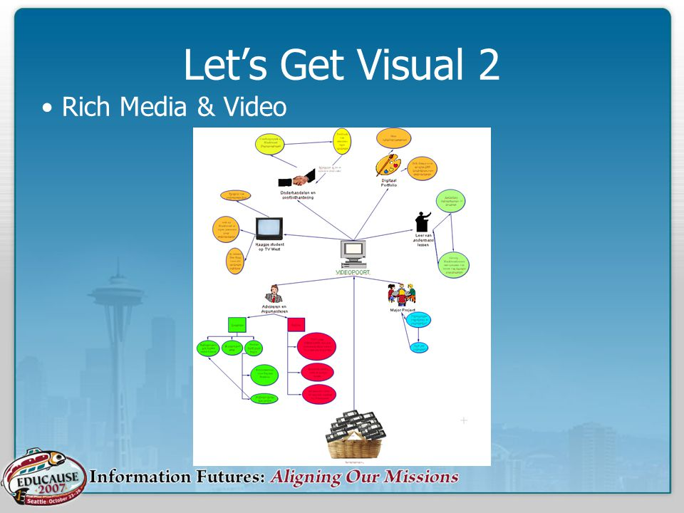 Let's Get Visual 2 Rich Media & Video