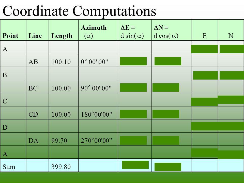 PointLineLength Azimuth  )  E = d sin(  )  N = d cos(  ) EN A 200.00350.00 AB100.100° 00' 00'' 0.00 100.10 B 200.00450.10 BC100.0090° 00' 00