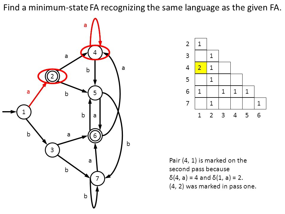 Find a minimum-state FA recognizing the same language as the given FA.