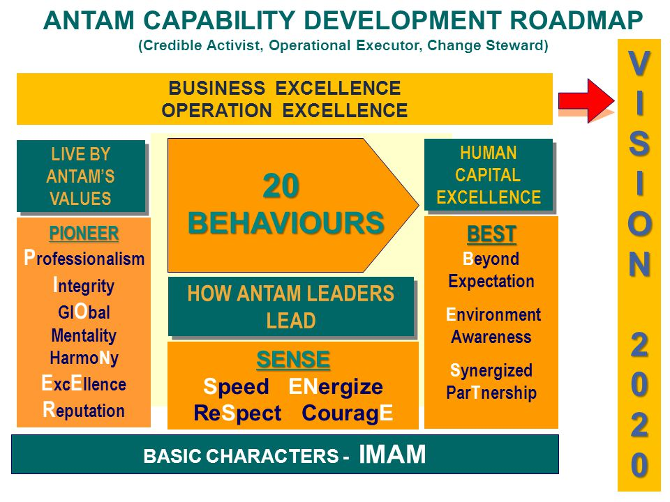 HOW ANTAM LEADERS LEAD SENSE Speed ENergize ReSpect CouragE BASIC CHARACTERS - IMAM HUMAN CAPITAL EXCELLENCE BEST Beyond Expectation Environment Awareness Synergized ParTnership 20BEHAVIOURS LIVE BY ANTAM'S VALUES PIONEER P rofessionalism I ntegrity Gl O bal Mentality HarmoNy E xc E llence R eputation VISION2020 BUSINESS EXCELLENCE OPERATION EXCELLENCE ANTAM CAPABILITY DEVELOPMENT ROADMAP (Credible Activist, Operational Executor, Change Steward)