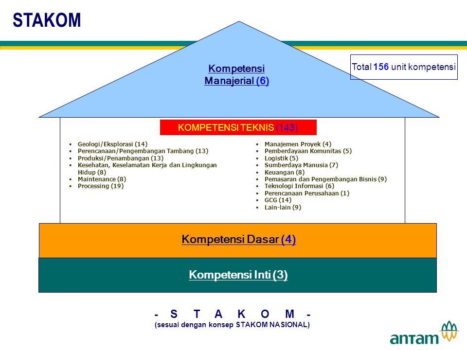 Do not put content in the brand signature area - S T A K O M - (sesuai dengan konsep STAKOM NASIONAL) Kompetensi Manajerial (6) KOMPETENSI TEKNIS (143) Kompetensi Dasar (4) Kompetensi Inti (3) Geologi/Eksplorasi (14) Perencanaan/Pengembangan Tambang (13) Produksi/Penambangan (13) Kesehatan, Keselamatan Kerja dan Lingkungan Hidup (8) Maintenance (8) Processing (19) Manajemen Proyek (4) Pemberdayaan Komunitas (5) Logistik (5) Sumberdaya Manusia (7) Keuangan (8) Pemasaran dan Pengembangan Bisnis (9) Teknologi Informasi (6) Perencanaan Perusahaan (1) GCG (14) Lain-lain (9) Total 156 unit kompetensi STAKOM