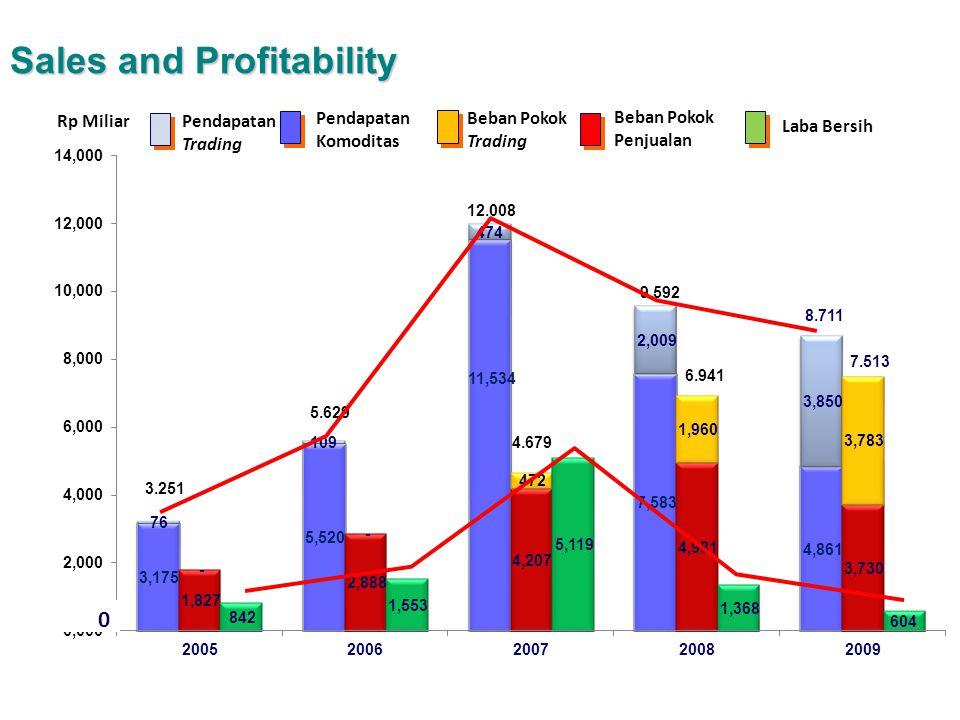 Pendapatan Komoditas Rp Miliar Beban Pokok Penjualan Laba Bersih Sales and Profitability 6.941 9.592 8.711 12.008 5.629 Pendapatan Trading 0 Beban Pokok Trading 3.251 7.513