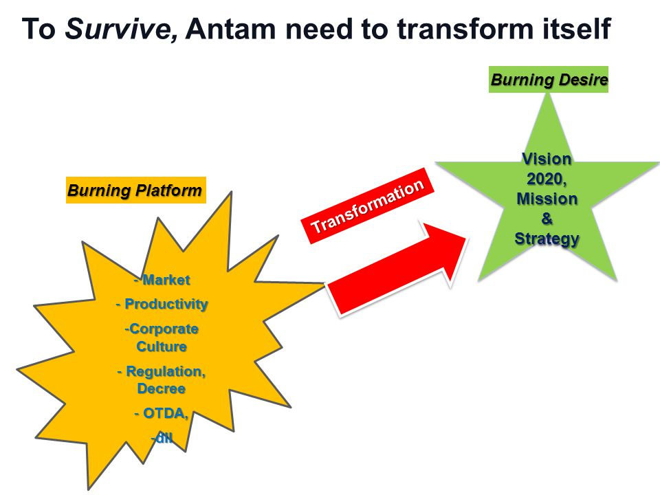 To Survive, Antam need to transform itself - Market - Productivity -Corporate Culture - Regulation, Decree - OTDA, -dll Vision 2020, Mission & Strategy Burning Platform Burning Desire Transformation