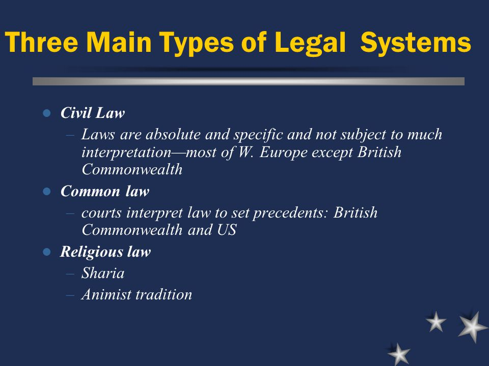 Three Main Types of Legal Systems Civil Law –Laws are absolute and specific and not subject to much interpretation—most of W.