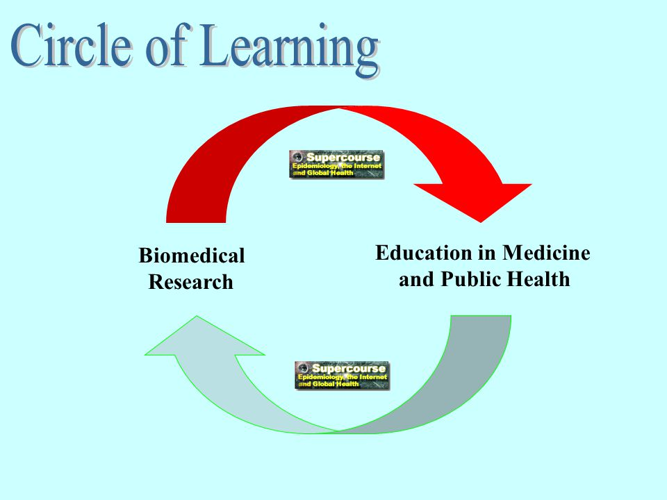 Biomedical Research Education in Medicine and Public Health