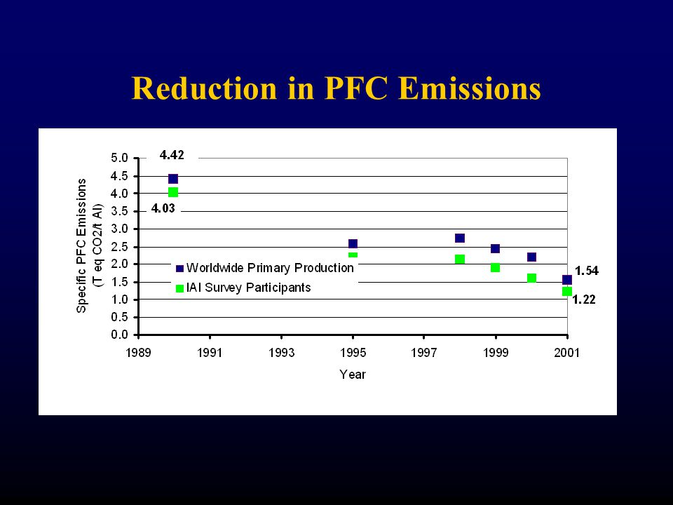 Reduction in PFC Emissions