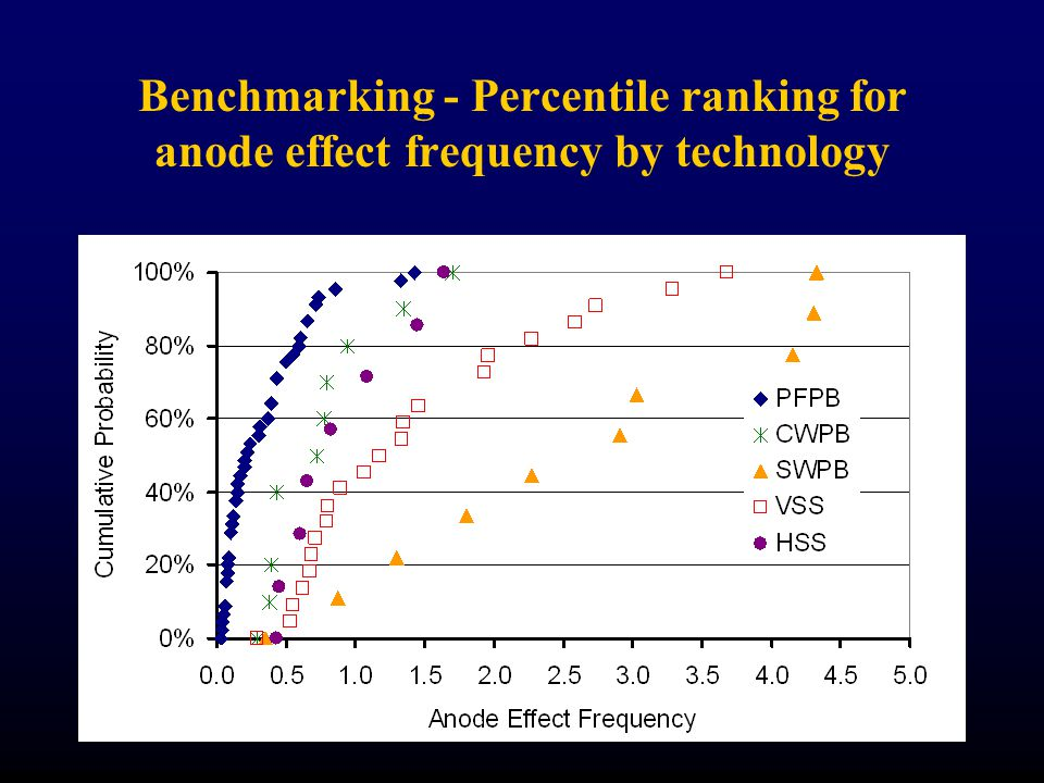 Benchmarking - Percentile ranking for anode effect frequency by technology