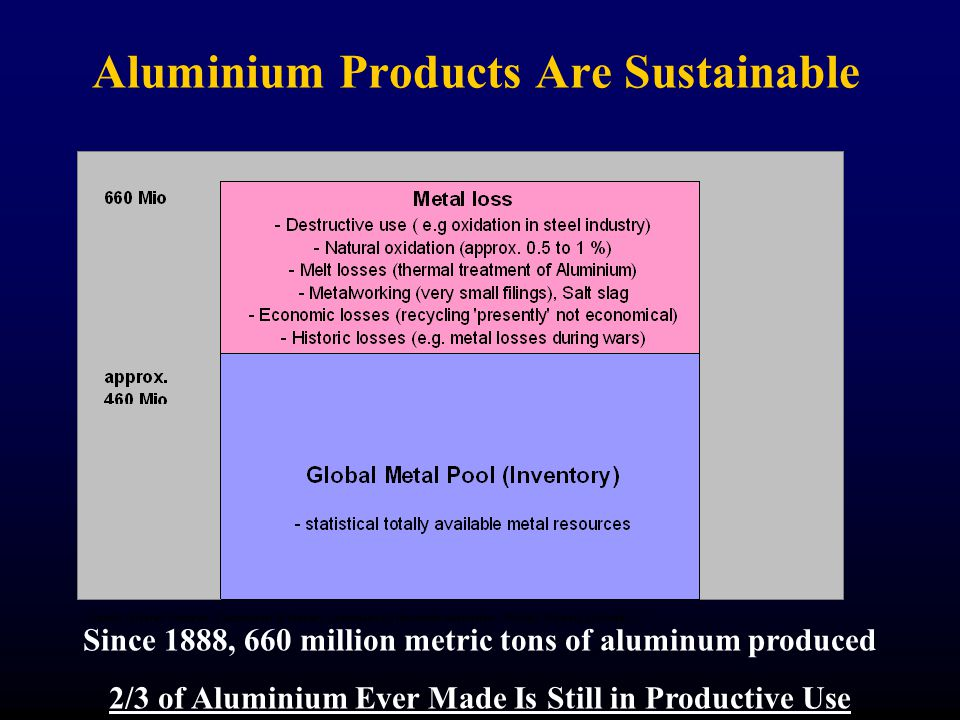 Aluminium Products Are Sustainable Since 1888, 660 million metric tons of aluminum produced 2/3 of Aluminium Ever Made Is Still in Productive Use