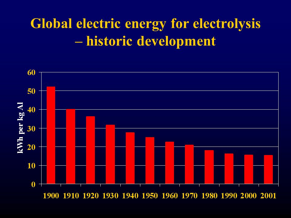 Global electric energy for electrolysis – historic development