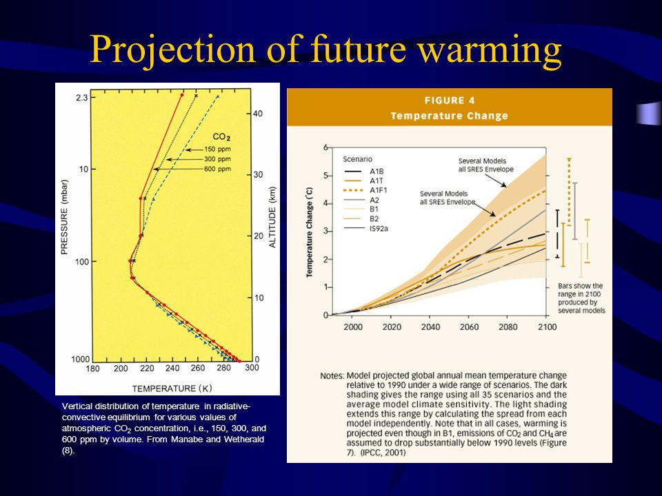 Projection of future warming Vertical distribution of temperature in radiative- convective equilibrium for various values of atmospheric CO 2 concentration, i.e., 150, 300, and 600 ppm by volume.