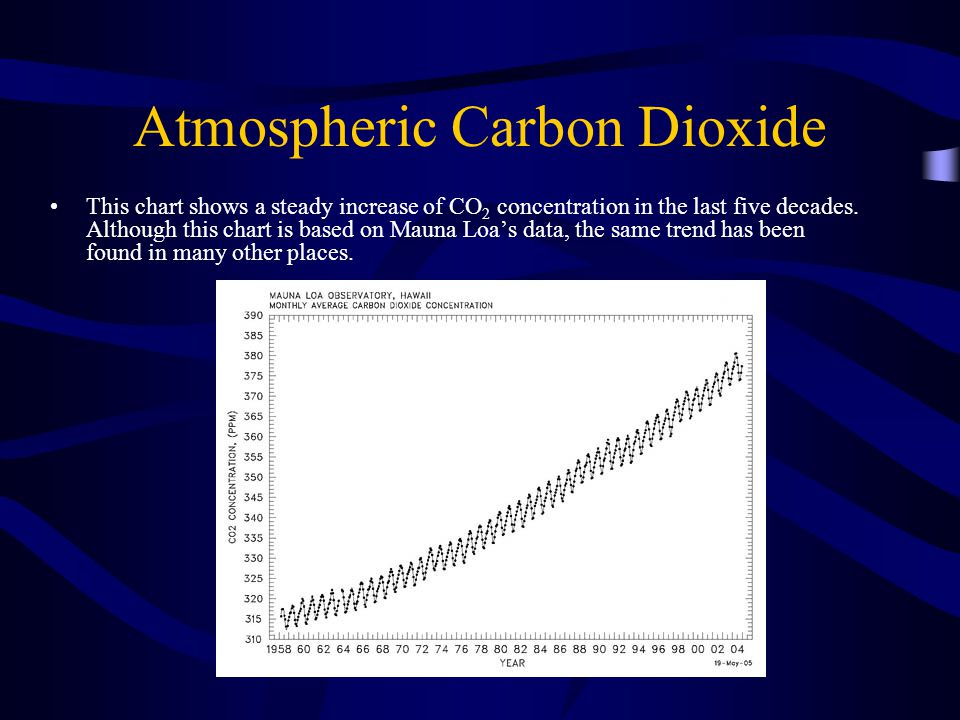 Atmospheric Carbon Dioxide This chart shows a steady increase of CO 2 concentration in the last five decades.