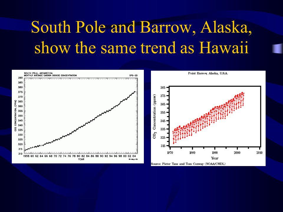 South Pole and Barrow, Alaska, show the same trend as Hawaii