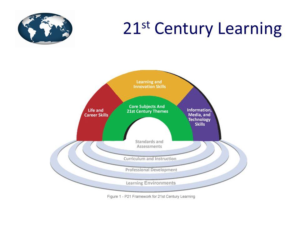 Core Subjects and 21 st Century Themes – Global awareness; financial, economic, business and entrepreneurial literacy; civic literacy; health literacy Learning and Innovation Skills – Creativity and innovation, critical thinking and problem solving, communication and collaboration Information, Media and Technology Skills – Information literacy, media literacy, ICT literacy Life and Career Skills – Flexibility and adaptability, initiative and self-direction, social and cross-cultural skills, productivity and accountability, leadership and responsibility