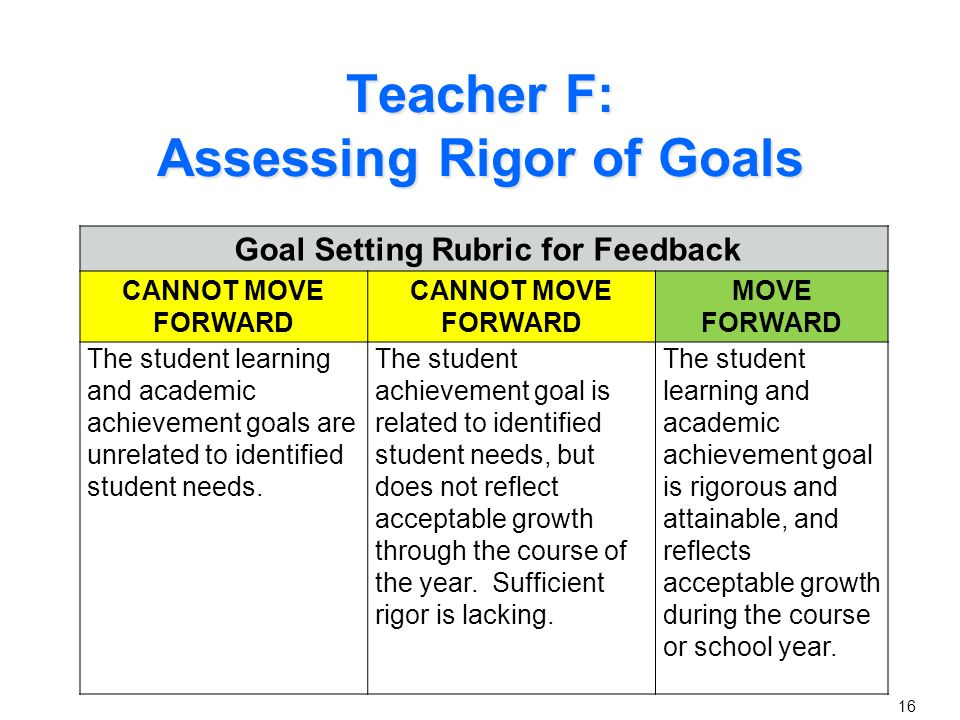 Teacher G's Goal A good goal statement is one that is… Specific Measurable Appropriate Realistic Time-bound Goal Statement: For the current school year, my students will have the knowledge and skills to be productive members of their society because they will be able to analyze primary and secondary source documents.