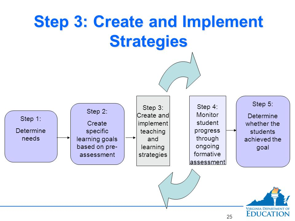 Step 4: Monitoring Student Progress and Making Adjustments Step 1: Determine needs Step 2: Create specific learning goals based on pre- assessment Step 4: Monitor student progress through ongoing formative assessment Step 3: Create and implement teaching and learning strategies Step 5: Determine whether the students achieved the goal 26