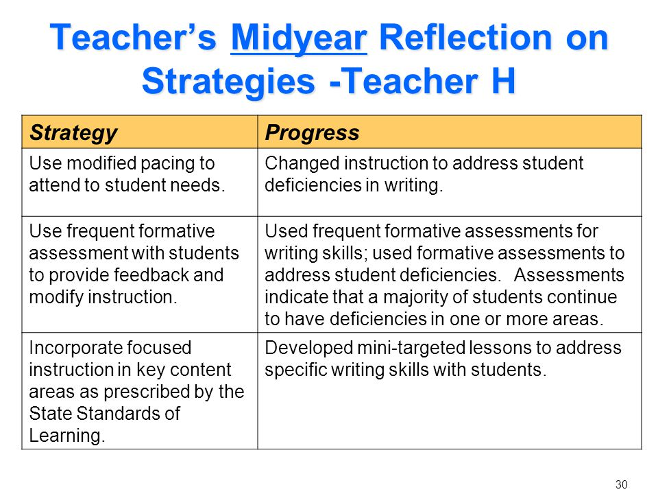 Teacher's Midyear Reflection Continued - Teacher H StrategyAdjustment(s) Use modified pacing to attend to student needs.