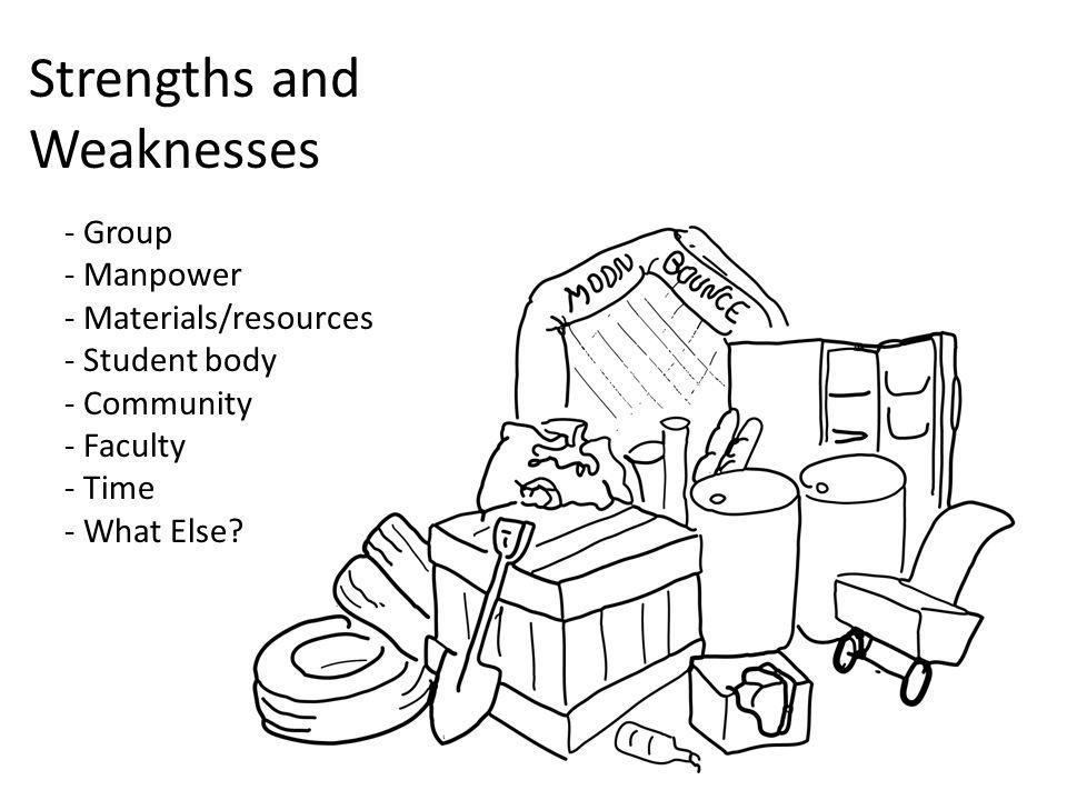 Strengths and Weaknesses - Group - Manpower - Materials/resources - Student body - Community - Faculty - Time - What Else?