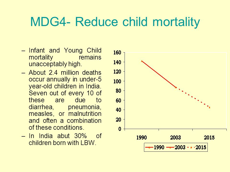MDG4- Reduce child mortality –Infant and Young Child mortality remains unacceptably high.
