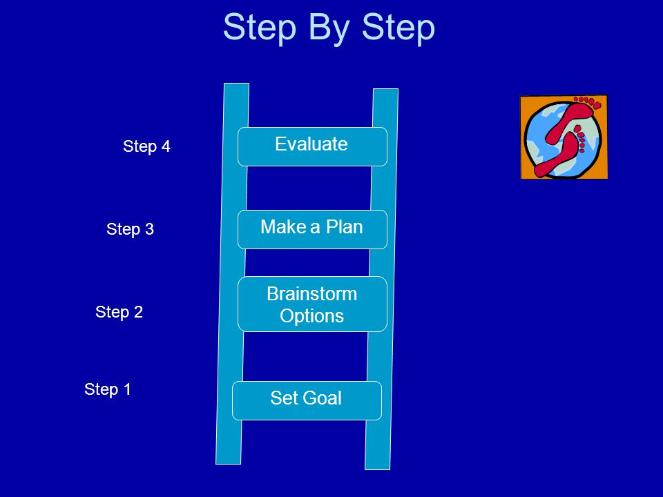 Step 1 Step 2 Step 3 Step 4 Step By Step Make a Plan Brainstorm Options Set Goal Evaluate