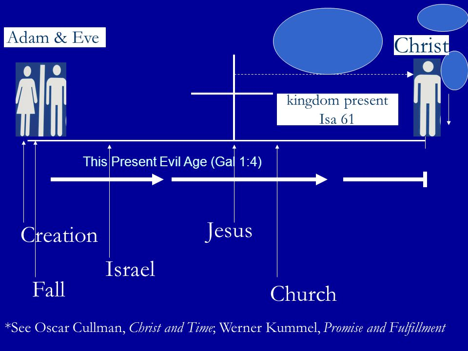 This Present Evil Age (Gal 1:4) Adam & Eve Christ kingdom present Isa 61 Creation Fall Israel Jesus Church *See Oscar Cullman, Christ and Time; Werner Kummel, Promise and Fulfillment