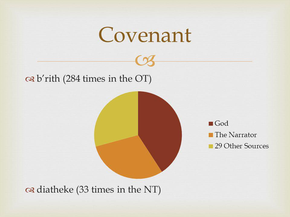   b'rith (284 times in the OT)  diatheke (33 times in the NT) Covenant