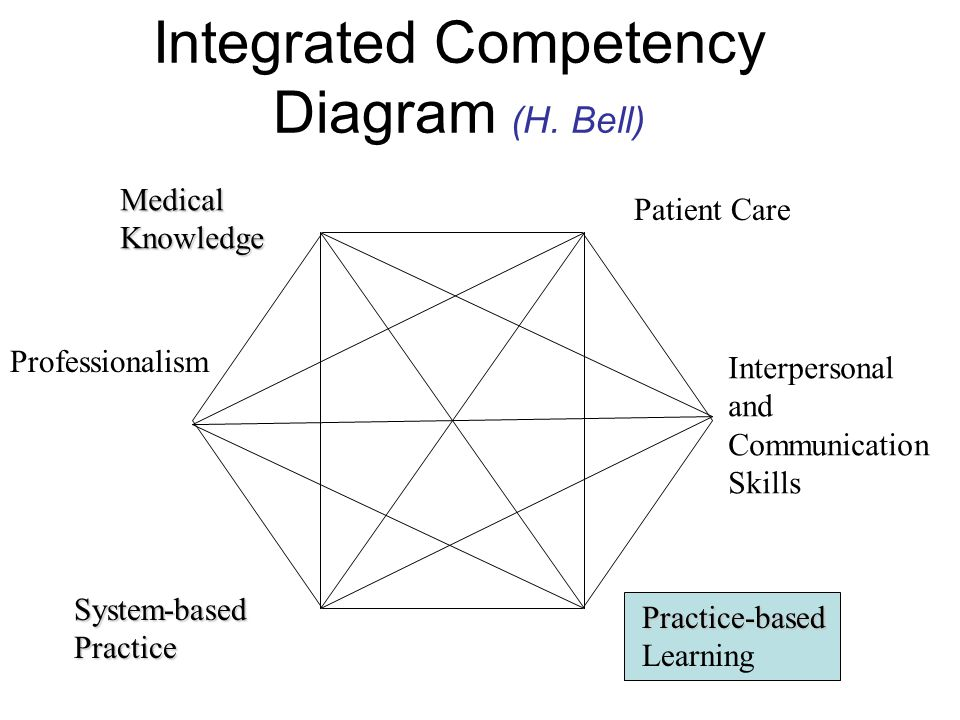 Integrated Competency Diagram (H.