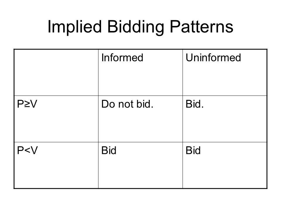 Implied Bidding Patterns InformedUninformed P≥VP≥VDo not bid.Bid. P<VBid