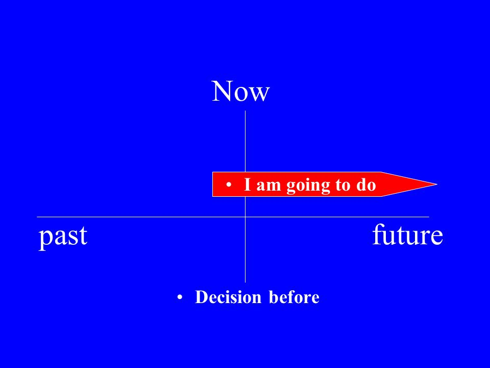 Now past future Decision before I am going to do