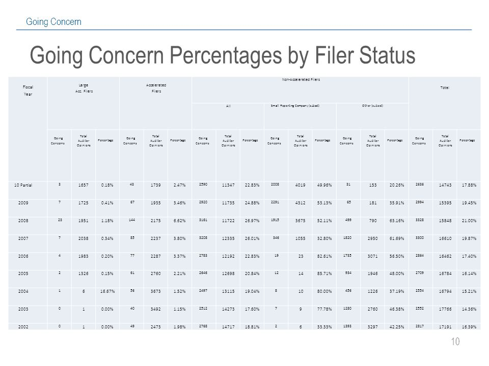 10 Going Concern Going Concern Percentages by Filer Status Fiscal Year Large Acc.
