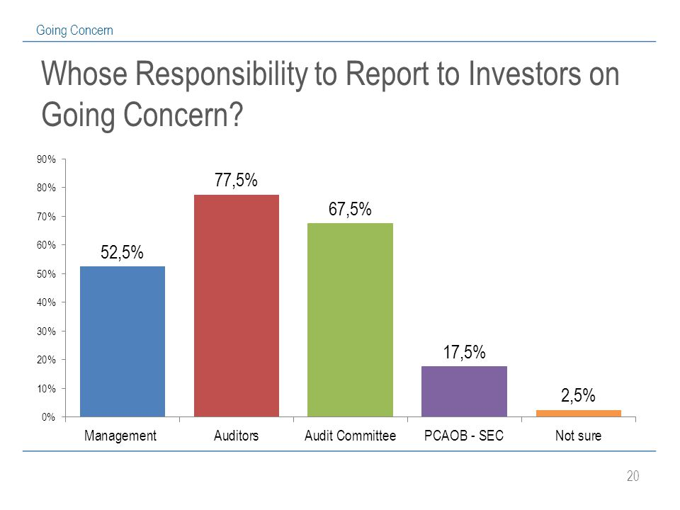 20 Going Concern Whose Responsibility to Report to Investors on Going Concern