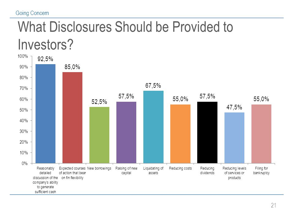 21 Going Concern What Disclosures Should be Provided to Investors
