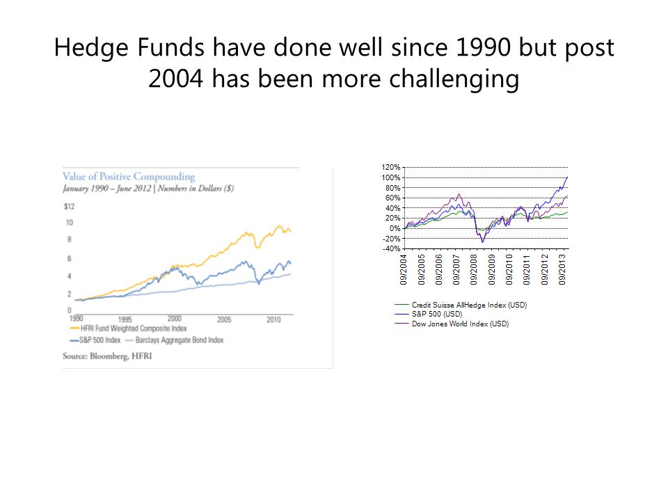 Hedge Funds have done well since 1990 but post 2004 has been more challenging