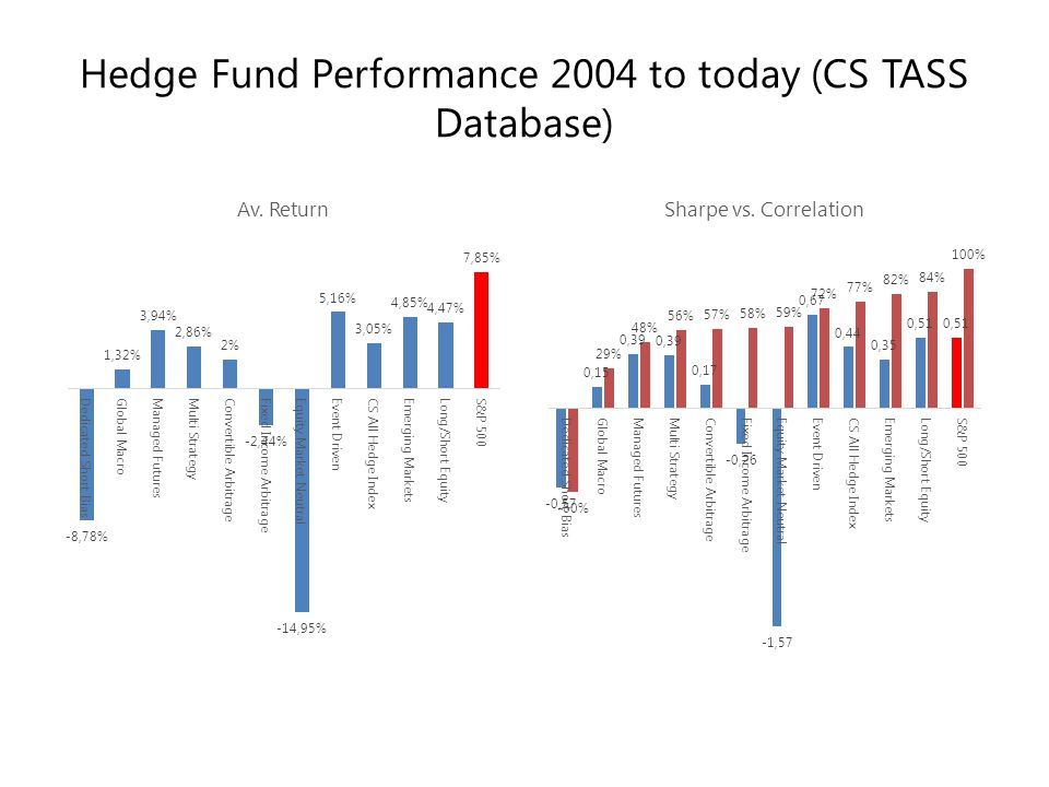 Hedge Fund Performance 2004 to today (CS TASS Database)