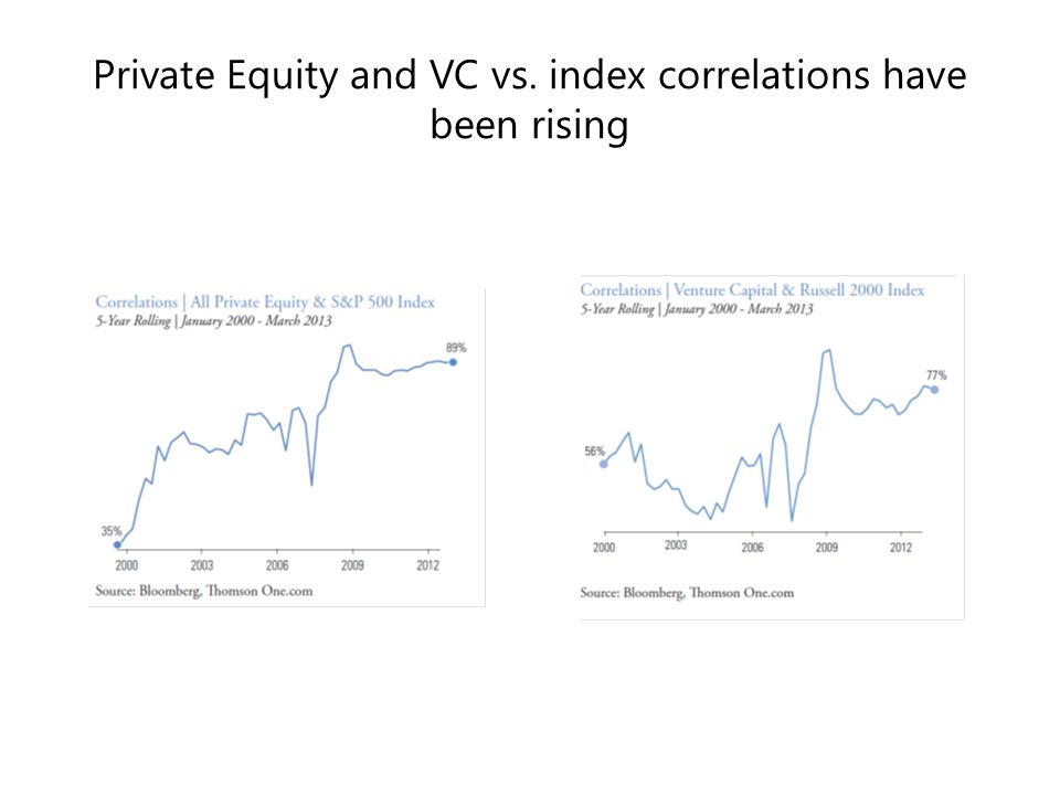 Private Equity and VC vs. index correlations have been rising