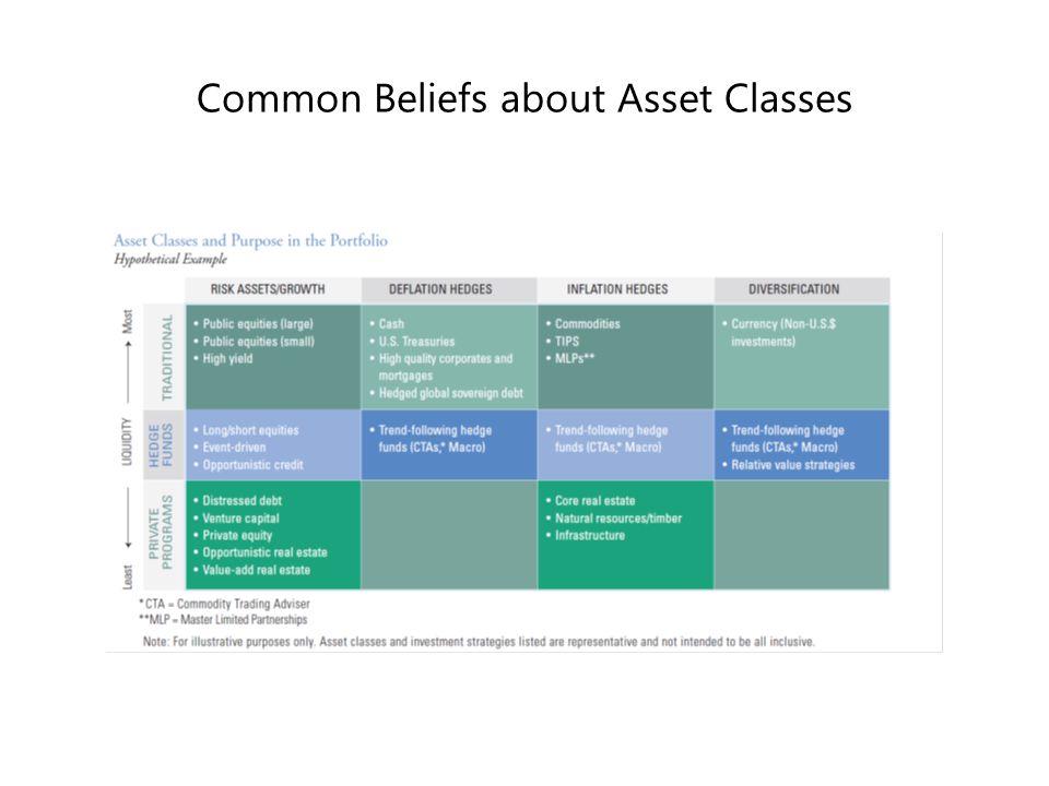 Common Beliefs about Asset Classes