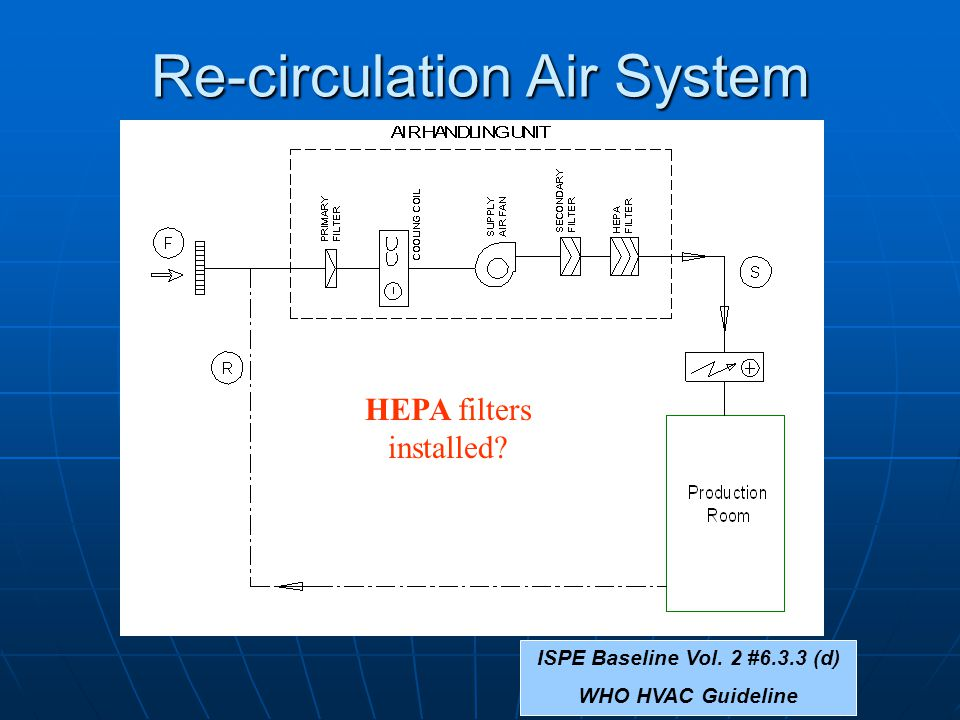 Re-circulation Air System ISPE Baseline Vol. 2 #6.3.3 (d) WHO HVAC Guideline HEPA filters installed?