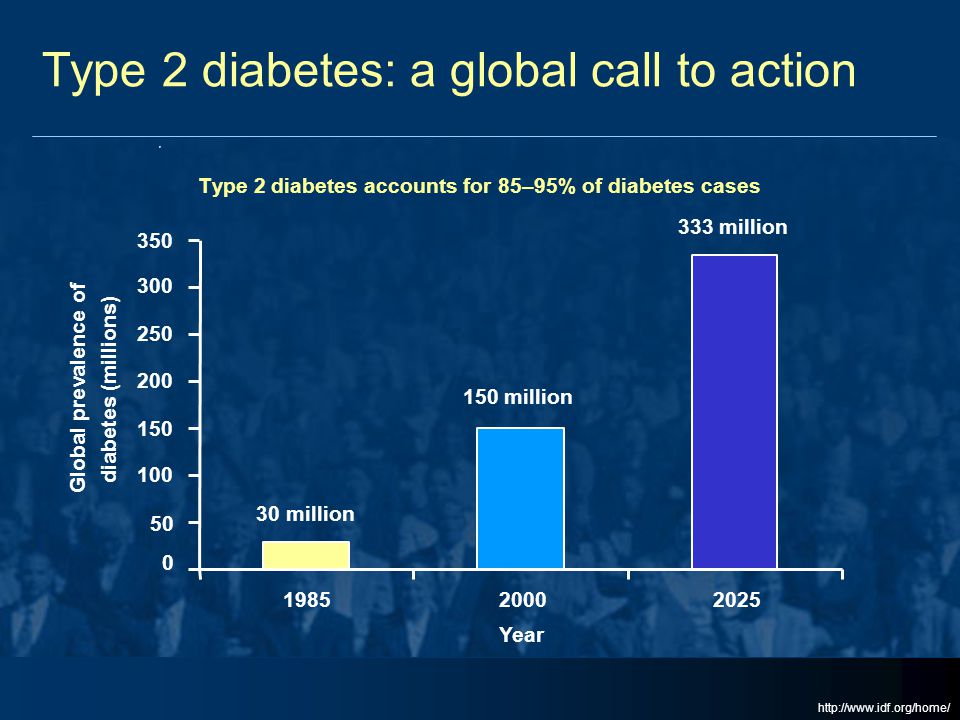 Type 2 diabetes: a global call to action Type 2 diabetes accounts for 85–95% of diabetes cases 0 50 100 150 200 250 300 350 198520002025 Year Global p