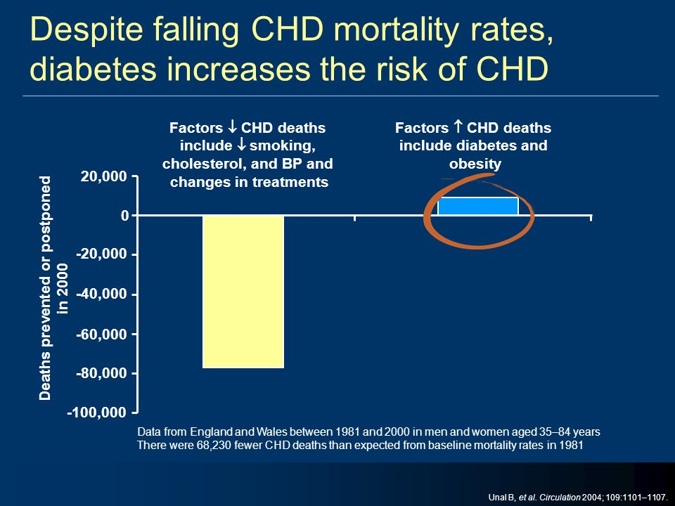 Despite falling CHD mortality rates, diabetes increases the risk of CHD Data from England and Wales between 1981 and 2000 in men and women aged 35–84