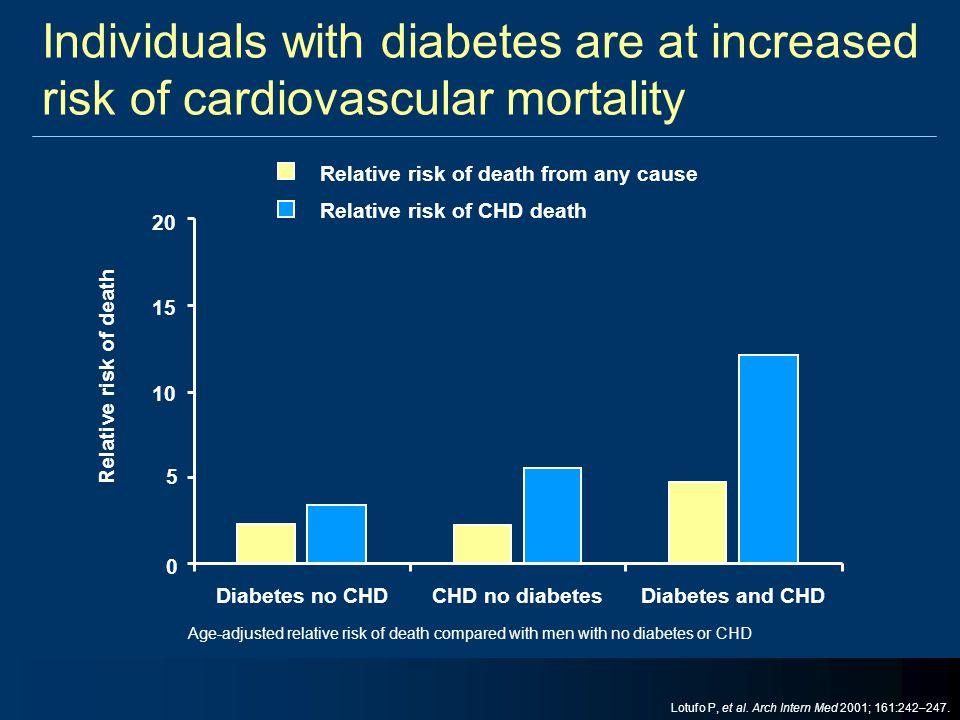 0 5 10 15 20 Diabetes no CHDCHD no diabetesDiabetes and CHD Relative risk of death Relative risk of death from any cause Relative risk of CHD death Ag