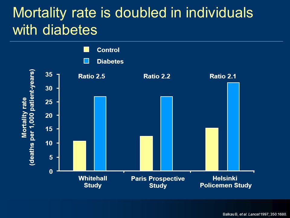 0 5 10 15 20 25 30 35 Control Diabetes Ratio 2.5 Ratio 2.2 Ratio 2.1 Whitehall Study Mortality rate (deaths per 1,000 patient-years) Paris Prospective