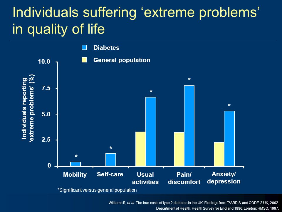 0 2.5 5.0 7.5 10.0 Individuals reporting 'extreme problems' (%) Diabetes General population Mobility Self-care Usual activities Pain/ discomfort Anxie