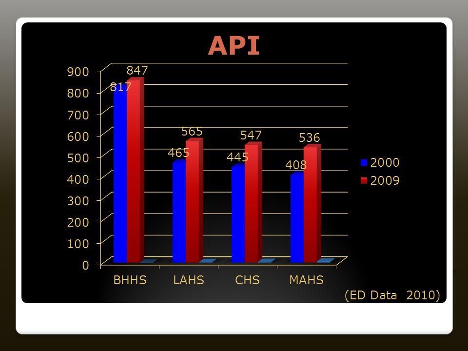 API (ED Data 2010)