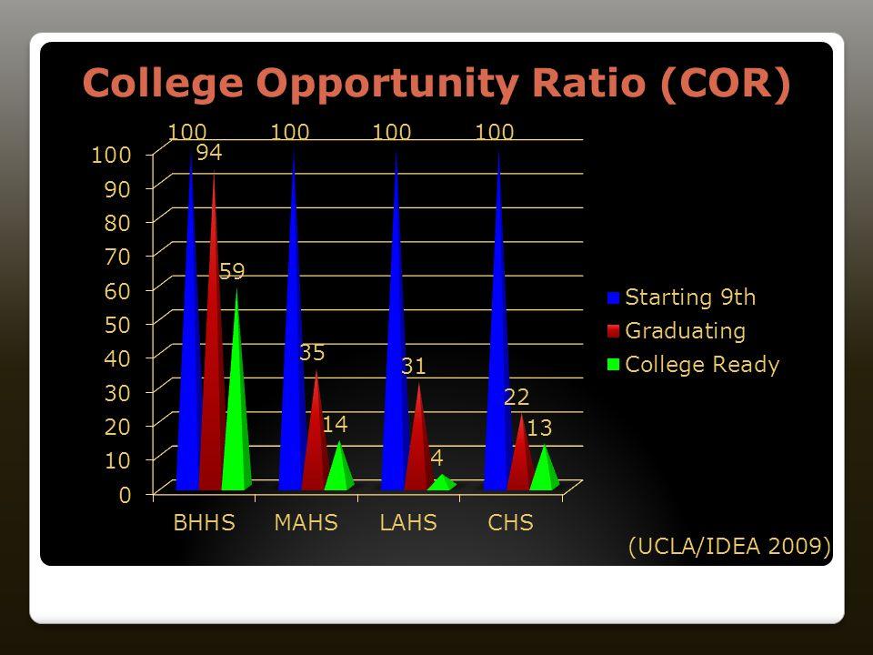 College Opportunity Ratio (COR) (UCLA/IDEA 2009)