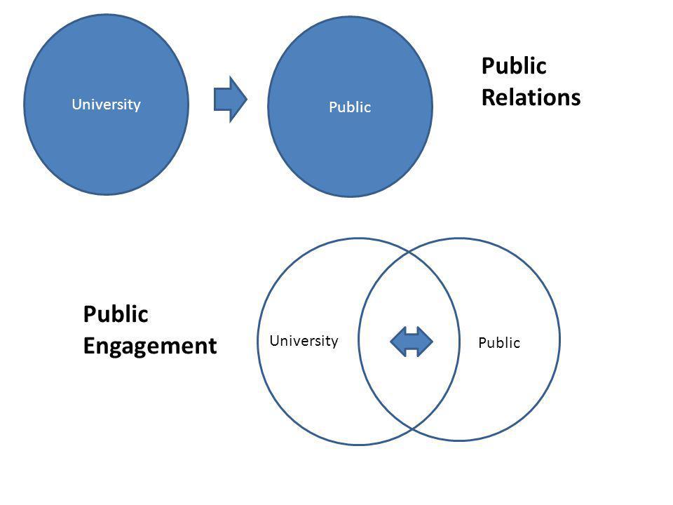 University Public University Public Public Relations Public Engagement