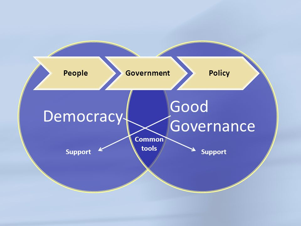 Democracy Good Governance Common tools PeopleGovernmentPolicy Support