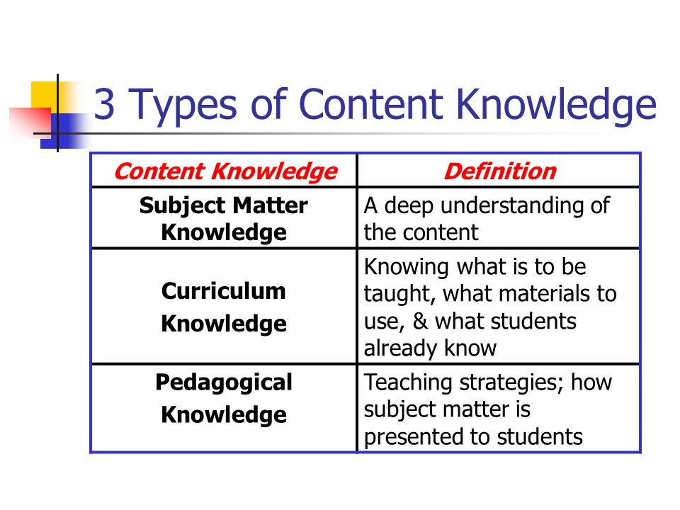 2. Knowledge of Subjects & How to Convey Content to Students Good Teachers:  Are enthusiastic about the subject matter  Understand how to relate or