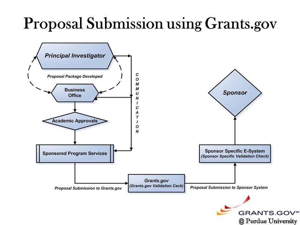 Proposal Submission using Grants.gov