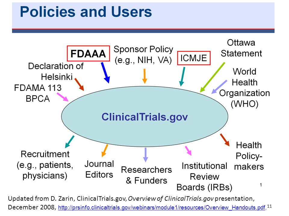 Updated from D. Zarin, ClinicalTrials.gov, Overview of ClinicalTrials.gov presentation, December 2008, http://prsinfo.clinicaltrials.gov/webinars/modu