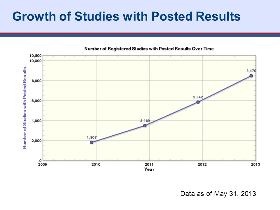 Growth of Studies with Posted Results Data as of May 31, 2013